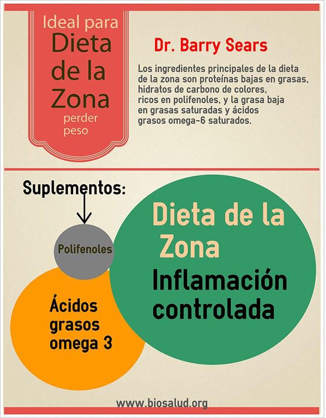 BiosaludDietadelaZona