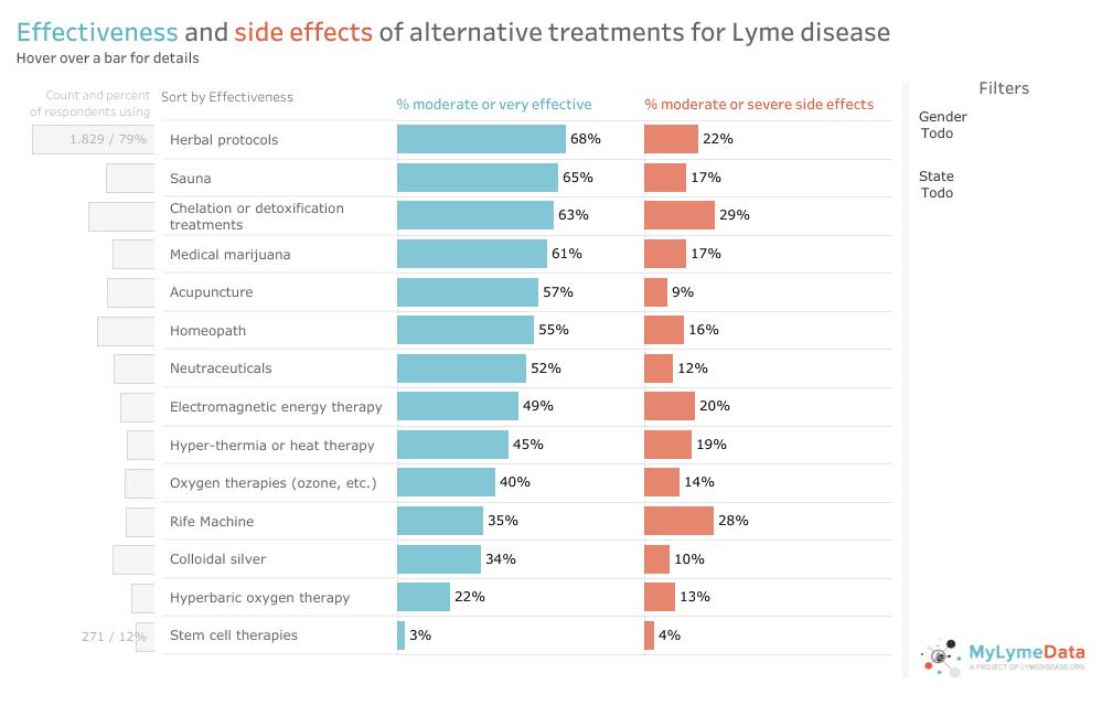 tratamientos alternativos a lyme