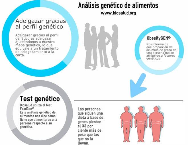 Resultado de imagen para alimentos y genes