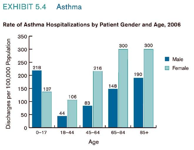 Asma aumento en la población